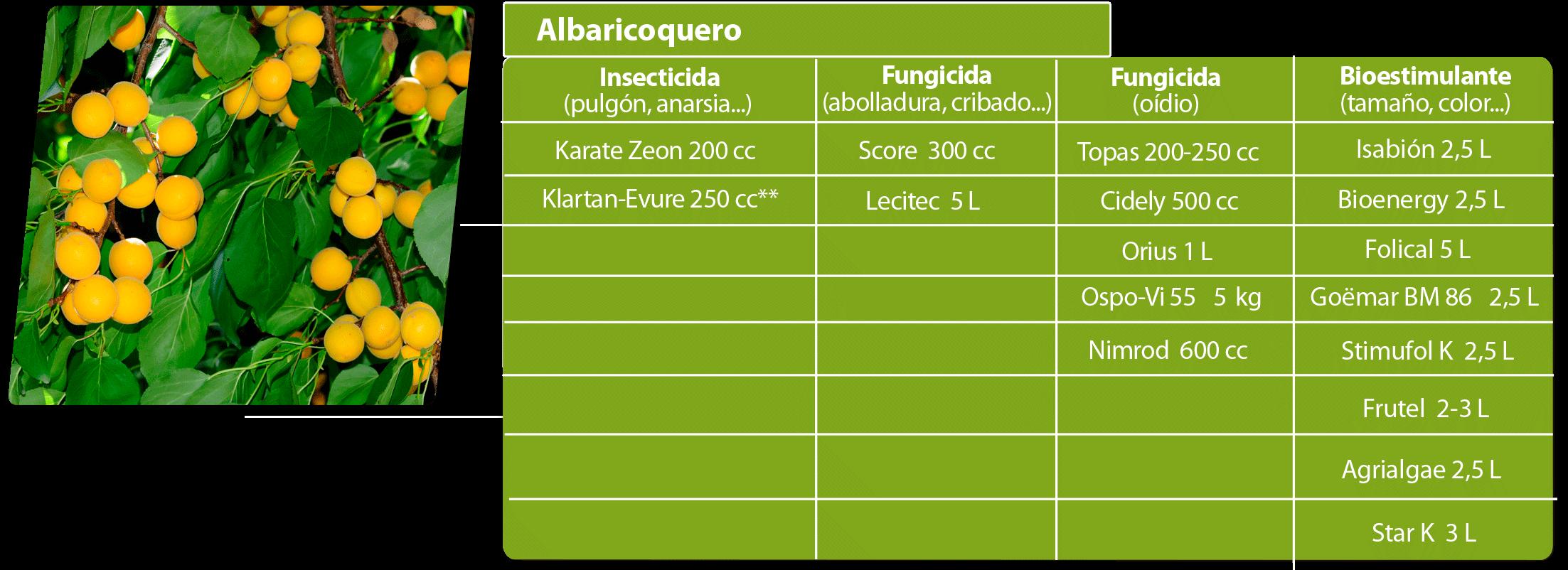agriconsejos julio albaricoquero